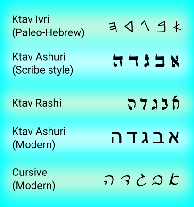 Comparison of Alephbet styles from Aleph to Hey